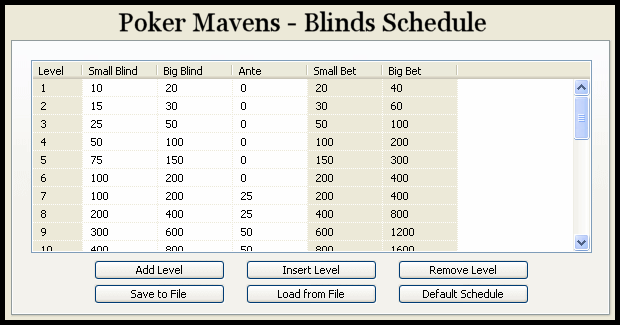 texas holdem blinds